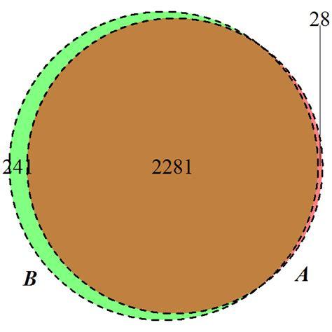 28 Empty Set Venn Diagram 28 Images Chessprogramming