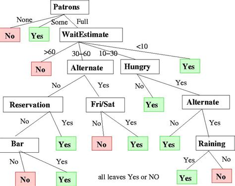 yes no decision tree template hypothesis decision tree driverlayer search engine