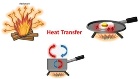 A Heat L Produces What Of Radiation by Science Clip Heat Transfer Conduction Convection