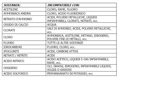scheda prodotto alimentare il rischio chimico per la sicurezza info sicurezza da norsaq