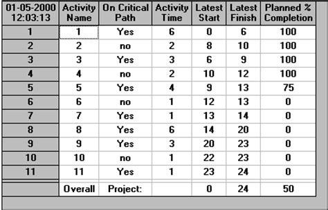 Node Template activity on node template