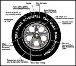 Tire In Means How Do You Read Tire Sizes What Do The Numbers And