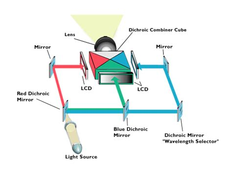 Tv Digital Teori Sistem 1 verus information systems βιντεοπροβολείς dlp και lcd