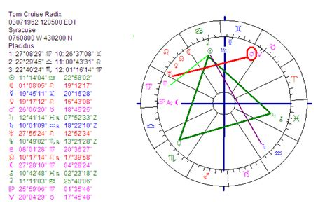 astrology tom cruise date of birth 19620703 astropost does the birth chart of tom cruise show a prophet