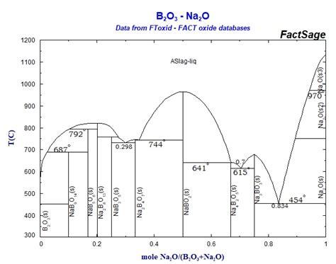 na2o sio2 phase diagram diagram of zirconium diagram of germanium elsavadorla