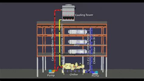 how do tower fans work how a chiller tower and air handling unit work