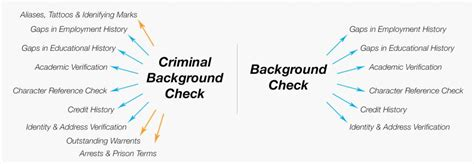 background check criminal background checks for applicants