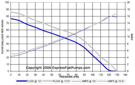 walbro 255 flowchart walbro gss line fuel pumps 255lph high pressure gss340