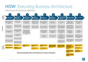 Business Architecture Framework Template Business Architecture Framework Template Bestsellerbookdb