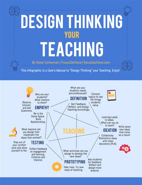design thinking graph design thinking your teaching infographic e learning