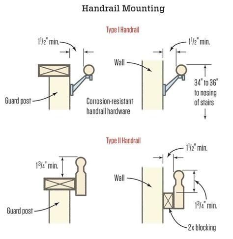 Irc Handrail Requirements deckfailure