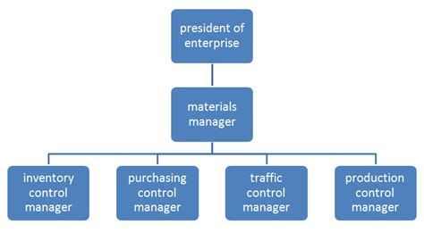 Mba In Purchase And Material Management by Material Management Seminar Report Abstract And