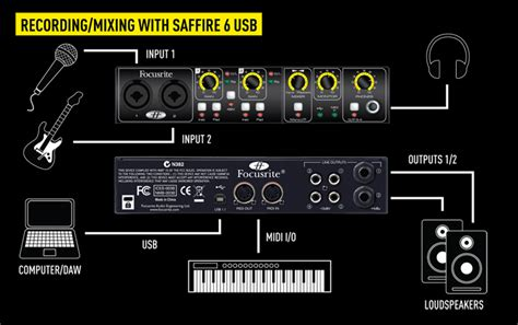 Sound Card Focusrite Saffire 6 Usb setup diagrams focusrite