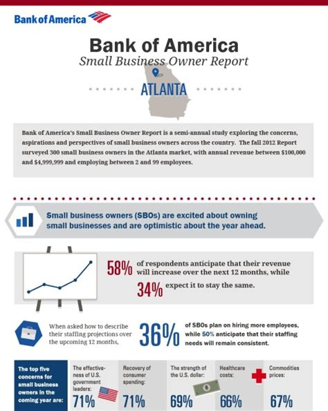 Bank Of America Mba Development Program by Small Business Small Business Bank Of America
