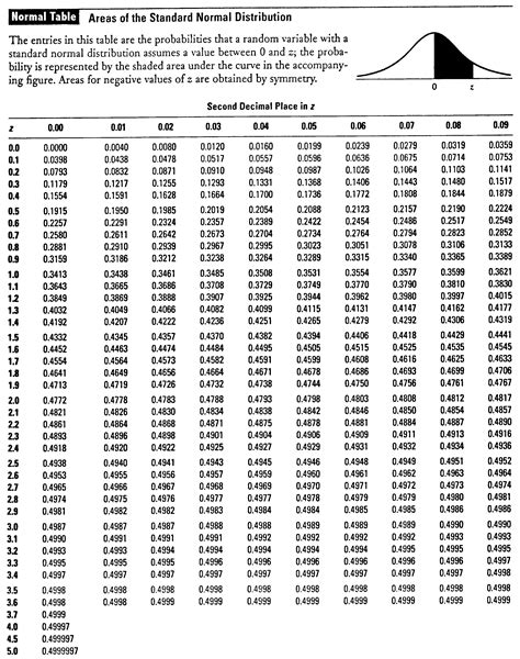 printable z distribution table chapter 13 normal distribution and its application