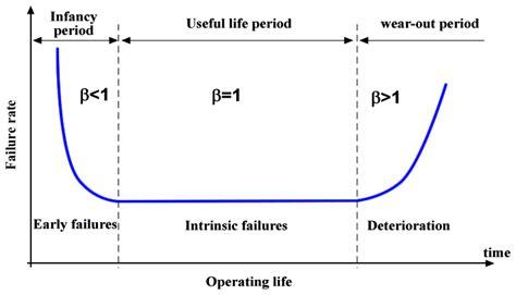 bathtub curve in maintenance energies free full text wind turbine condition