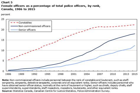 How Many Officers Are There In The United States by Resources In Canada 2015