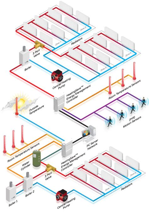 Plumbing Network by Enterprise Heatingsave Building Energy Management System