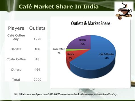 Cafe industry presentation