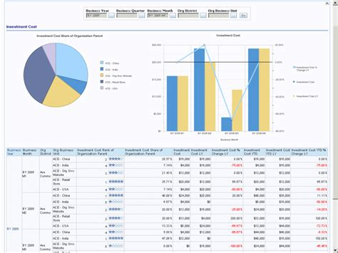 Investment Report Template oracle communications data model sle reports