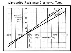resistor tolerance vs temperature micro ohm temperature sensitive resistor compensating trimming type 401