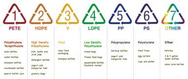 Are Plastic Containers Safe For Food Storage - plastic material recycling information on plastixportal
