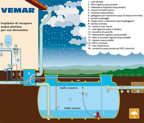 vasche raccolta acque piovane aerazione forzata recupero acqua piovana dwg