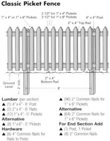 Picket fence gate drawing a step by step photographic woodworking