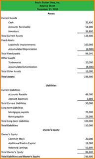 Classified Balance Sheet Template by Classified Balance Sheet Template 9 Balance Sheet