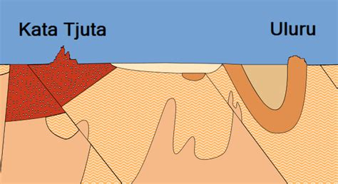 how big is a section bibliography geology of australia