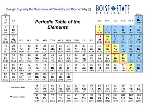periodic table with atomic mass free blank periodic table chart dynamic
