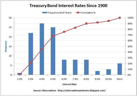 bank bill rate historical observations analyzing treasury bond interest rate