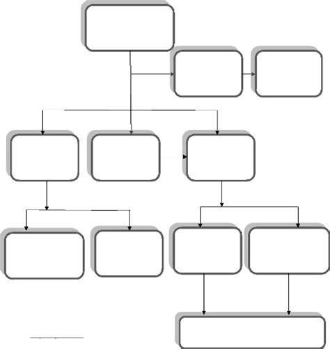 comment faire un organigramme sur libreoffice 4 3 comment faire un organigramme sur open office