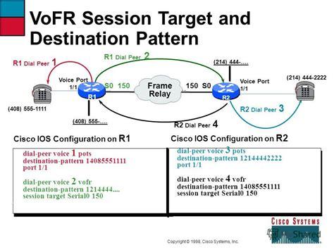 destination pattern exles презентация на тему quot chapter 6 configuring the mc3810