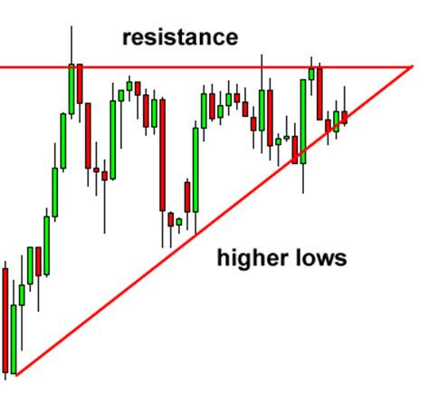 pattern trading triangle how to trade triangle chart patterns in forex
