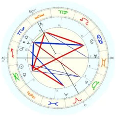 charlie day natal chart charles path 233 horoscope for birth date 26 december 1863
