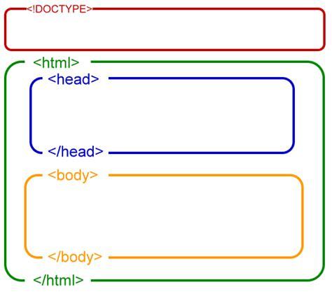 html basic template the html template onlinedesignteacher
