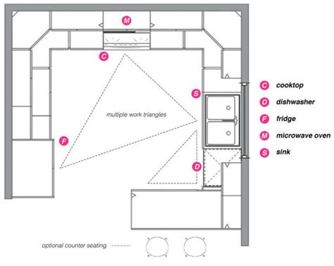 g shaped kitchen floor plans afreakatheart 22 best images about kitchen eye candy on pinterest