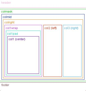 css layout nesting holy grail 3 column liquid layout no quirks mode no ie