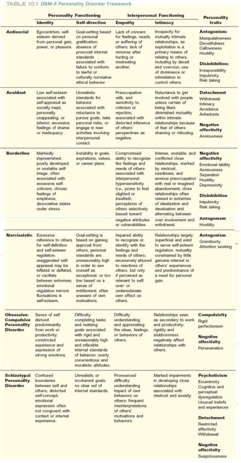 Dsm 5 Table Of Contents by Dsm V Personality Disorders Chart