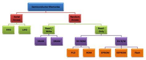 classification  semiconductor memories  computer