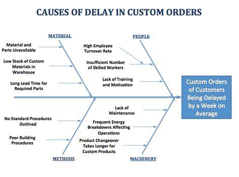 importance of fishbone diagram exle 2 delays in custom order shipments fishbone