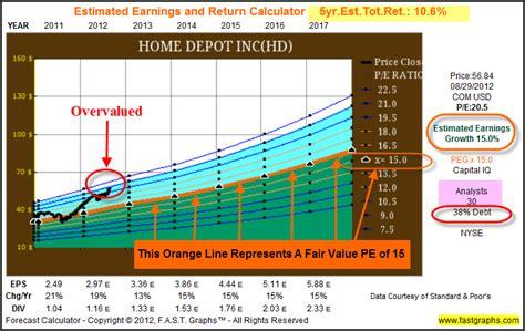 home depot inc stock research analysis gurufocus