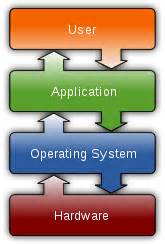 Os Templates by Operating System