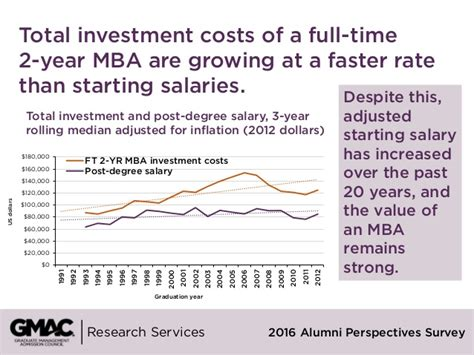 Cost Of Mba In 2003 by Return On Investment 2016 Alumni Perspectives Survey Report