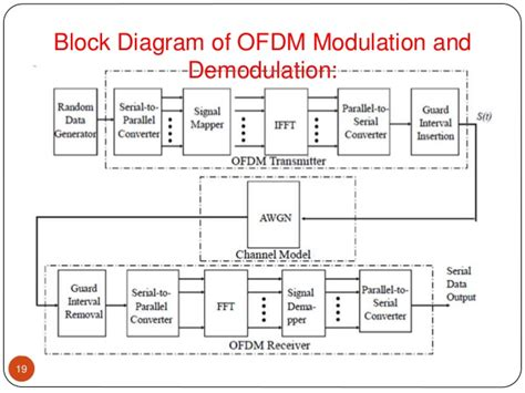 block diagram explanation block diagram explanation of ofdm choice image how to