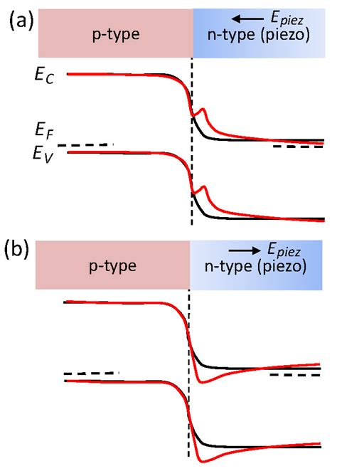 pn junction energy band diagram piezo phototronics enables tuning and controlling of the electro optical process spie homepage