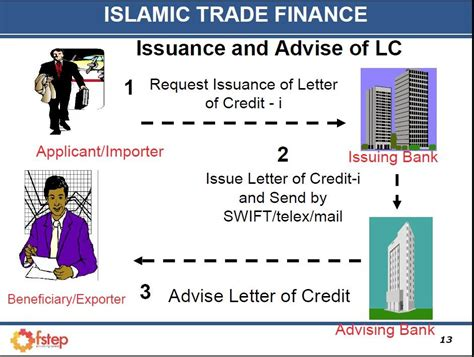 Musharakah Credit Letter Islamic Economics Islamic Letter Of Credit Lc