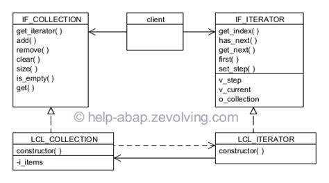 iterator design pattern là gì abap object oriented design pattern iterator