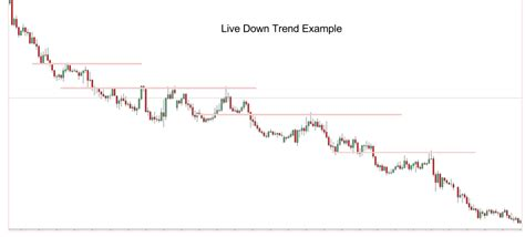 swing horizontal line forex trends analysis finding your trading edge forex